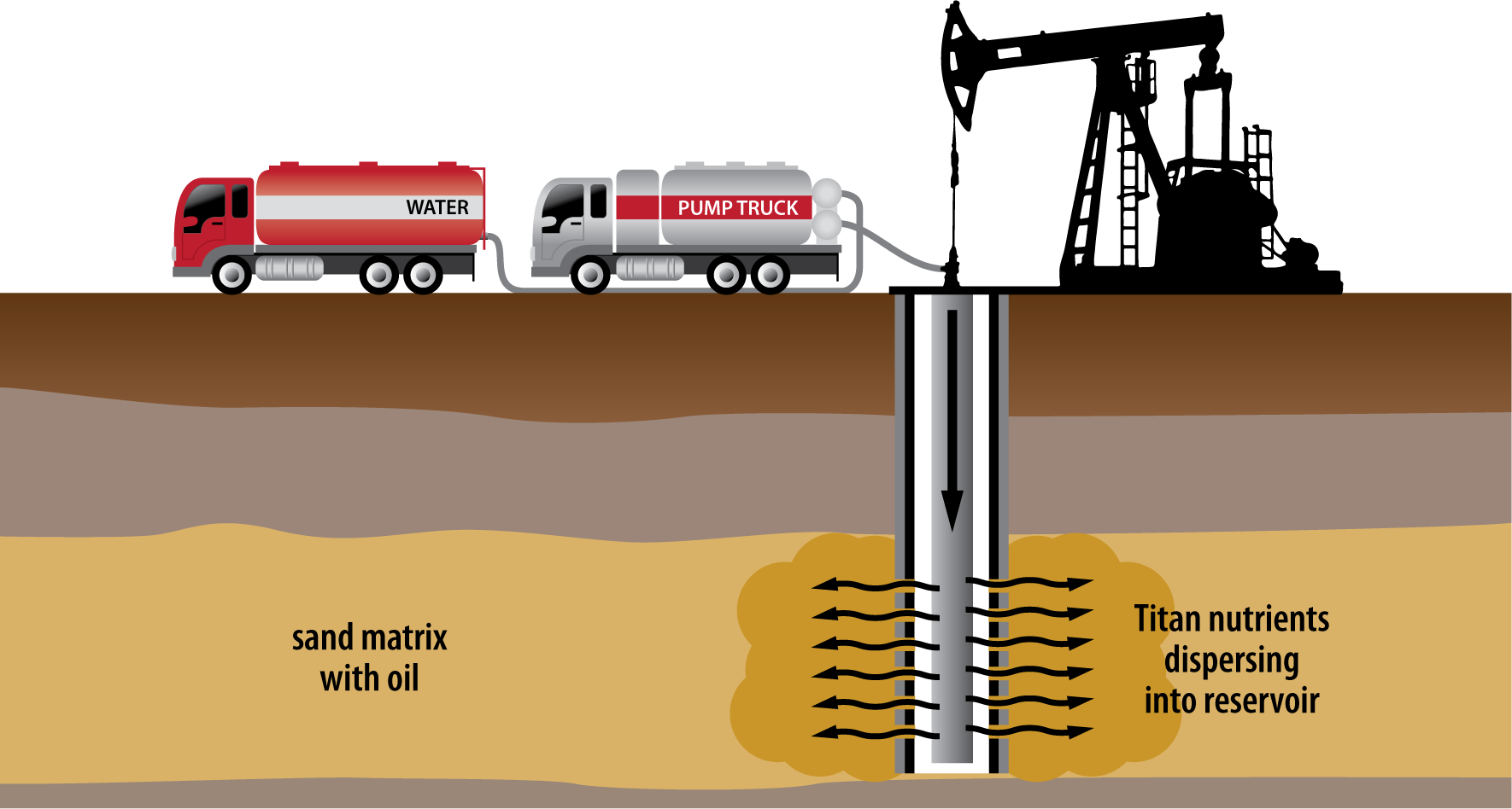 Illustration by Design Strategies for Titan Oil Recovery.